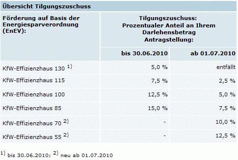 Tilgungszuschuss